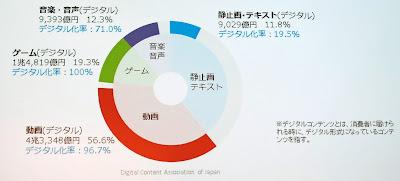 ジャンル別デジタル化率