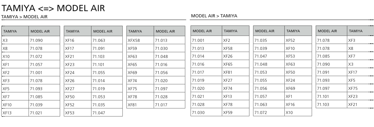 Tank Taco Vallejo Conversion Charts