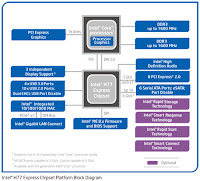http://www.intel.com/content/www/us/en/chipsets/mainstream-chipsets/chipset-h77.html