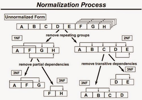 Explain normalization in Database 1