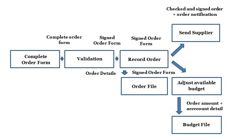 bca draw the data flow diagrams of order processing and explain it rh bcaq blogspot com process flow diagram definition français process flow chart draw online