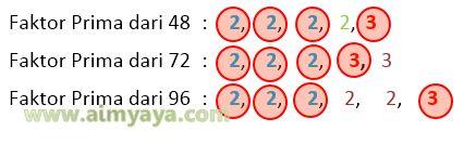 Gambar: FPB dari 48, 72 dan 96 (faktor sama)