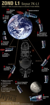 ¿Y si los soviéticos hubiesen sido los primeros en llegar a la Luna? Zond-mision