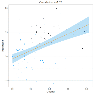 The correlation between original and replication effect sizes might be spurious