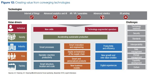 Creating value from converging technologies