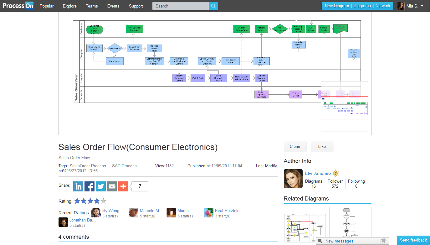 How To Draw A Flowchart Online With Processon