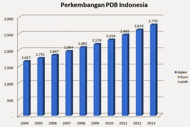 Pertumbuhan ekonomi indonesia dari tahun ke tahun dalam grafik pertumbuhan ekonomi indonesia dari tahun ke tahun dalam grafik ccuart Gallery