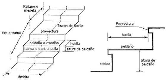 El maestro de obras xavier valderas construcci n de escaleras for Cuantos escalones tiene un piso