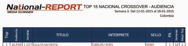 CARLOS-VIVES-ARTISTA-FAVORITO-AUDIENCIA-RADIAL-COLOMBIA