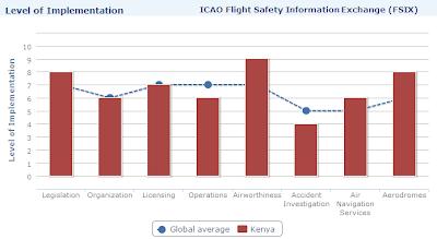 Results of Kenya's 2008 Safety Audit Information