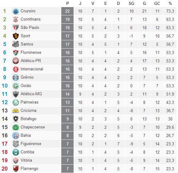 Classificação Campeonato Brasileiro Serie A  2014 /10° Rodada