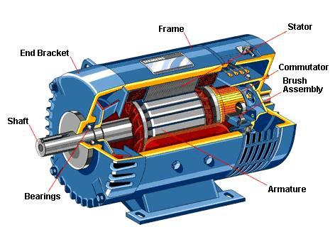 Classification of electric motors electrical knowhow for Used industrial electric motors