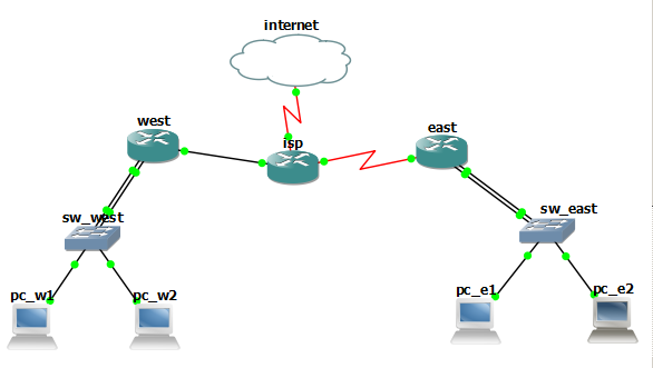 network cisco ccna gns3 certification arteq