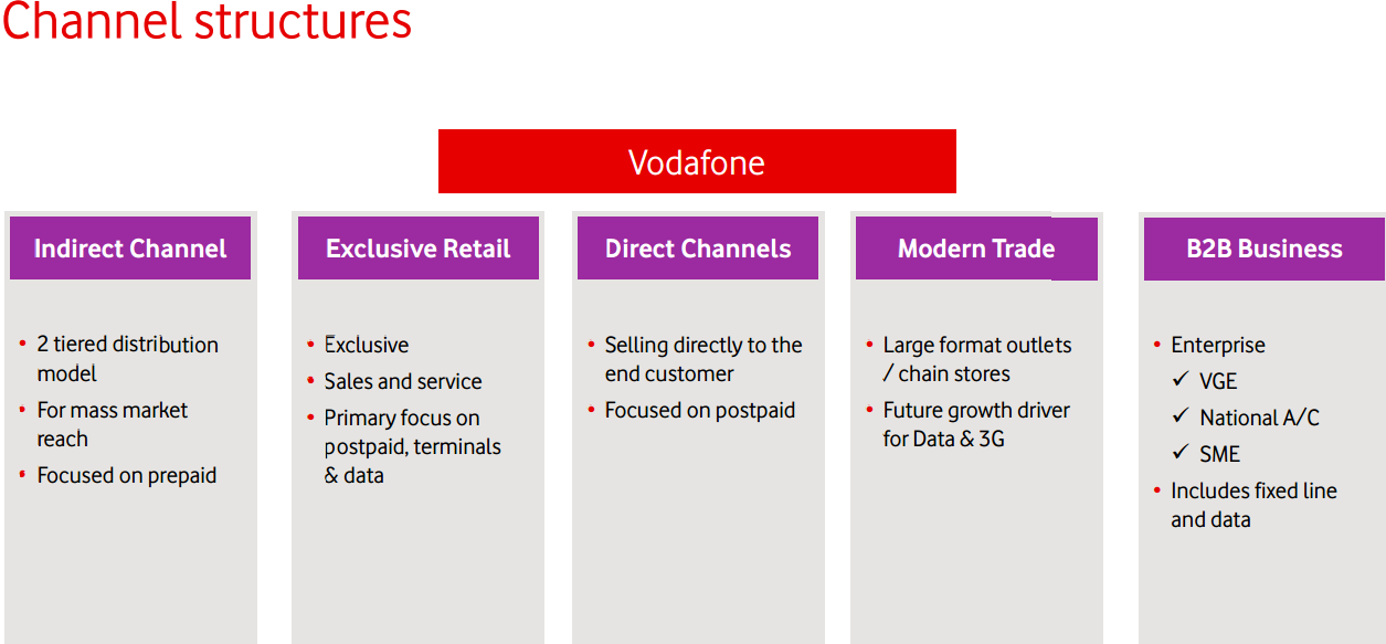 vodafone distribution strategy Vodafone's strategy: vodafone's strategy is that to give satisfaction to the customer by the utilization of advanced technology and product led to the its purpose the company is continually developing new products.