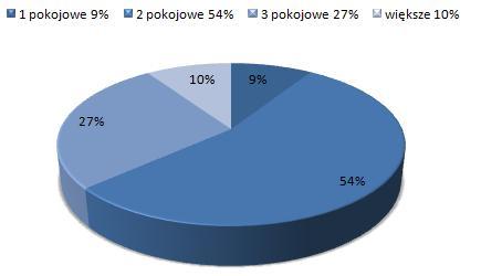 ceny wynajmu mieszkań Wola, Warszawa, dostępne mieszkania do wynajmu