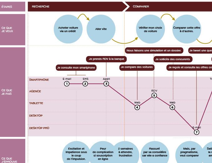 Customer Journey Map - carte du parcours client - ZOOM