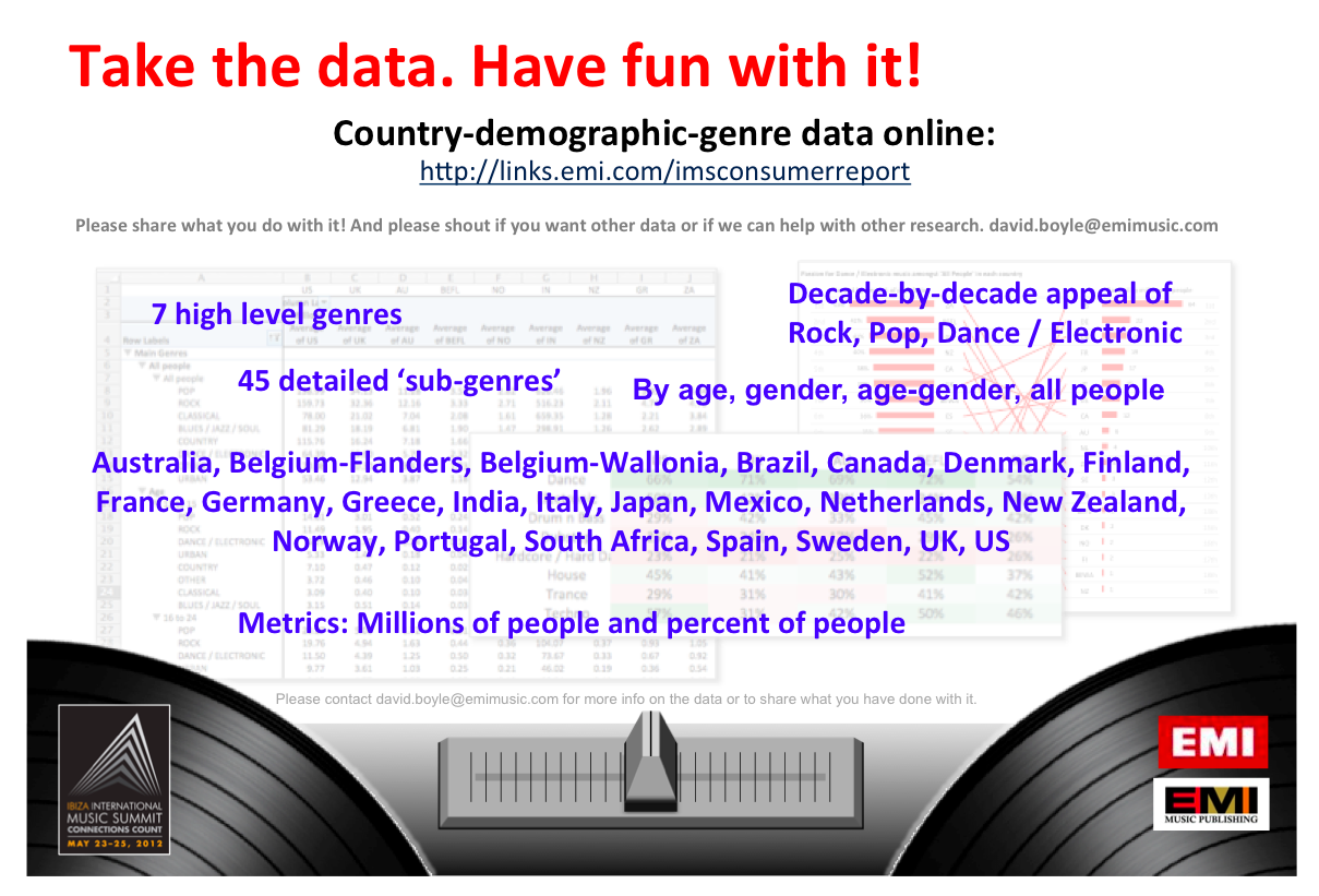 have made all of this data available by country by demographic group by genre take the data and have fun with it please share what you come up with