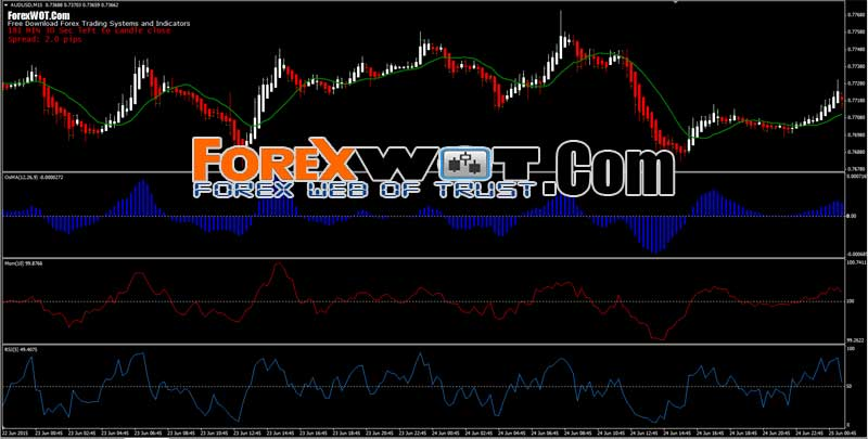 Secret of forex trading
