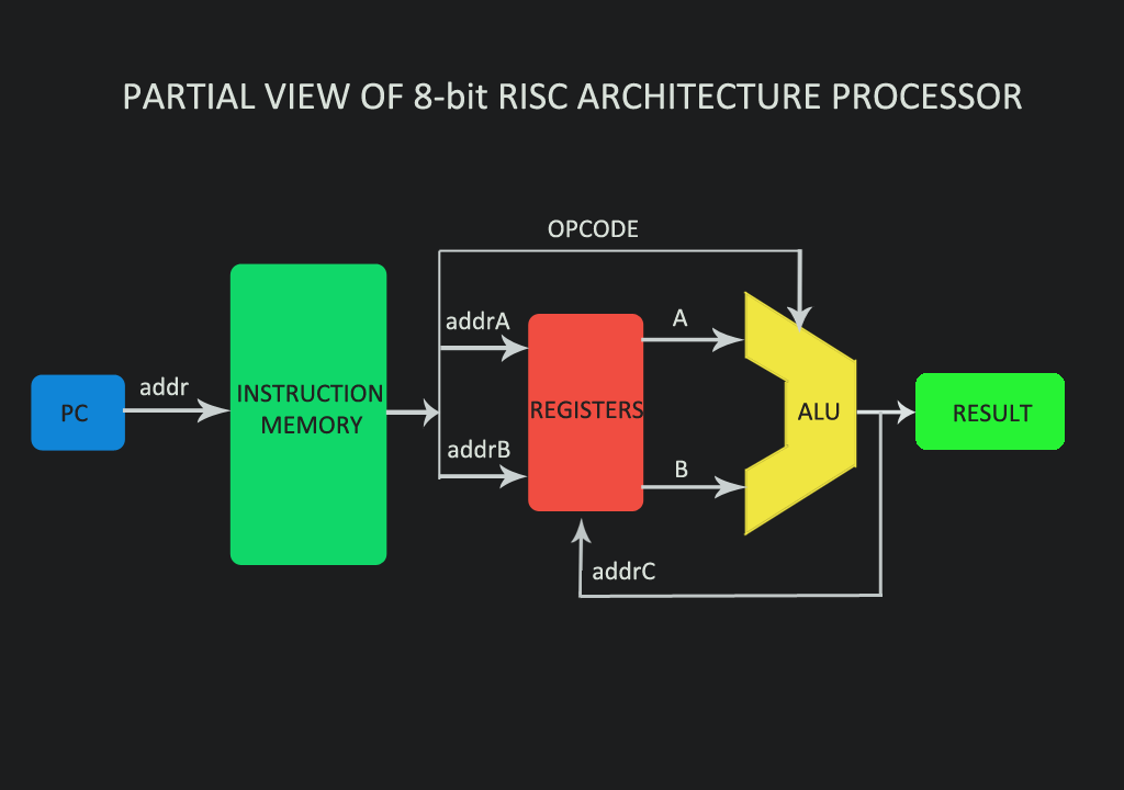 Rtl Design  U0026 Implementation Of A Risc- Single Cycle Processor