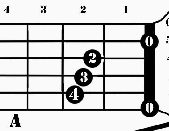 Belajar mudah mengenal Notasi. (belajar gitar) class