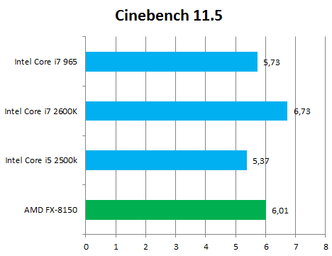 AMD FX-8150 Bulldozer - Cinebench 11.5