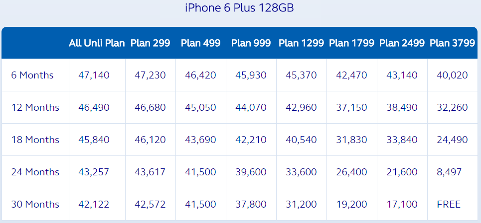 Globe iPhone 6 Plus 128 GB Plan