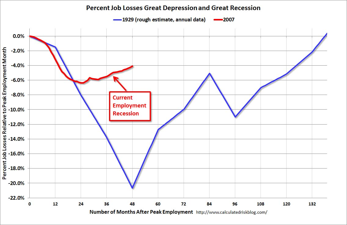 Economics In PicturesThe Great Depression Unemployment Graphs