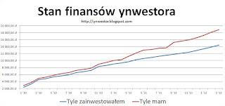 luty 2012 finanse