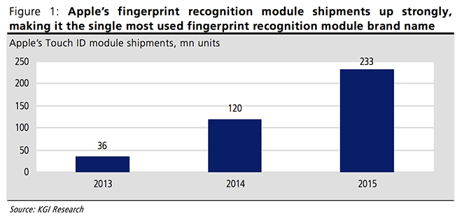 Apple's Touch ID module shipments, mn units