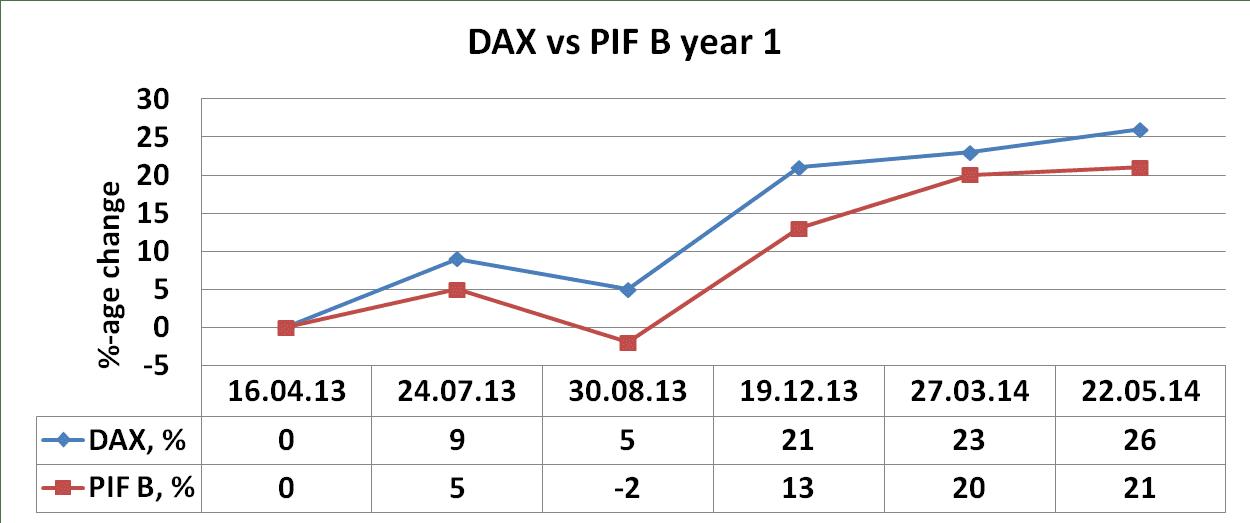 PIF B, May, 2014, Dax vs PIF B