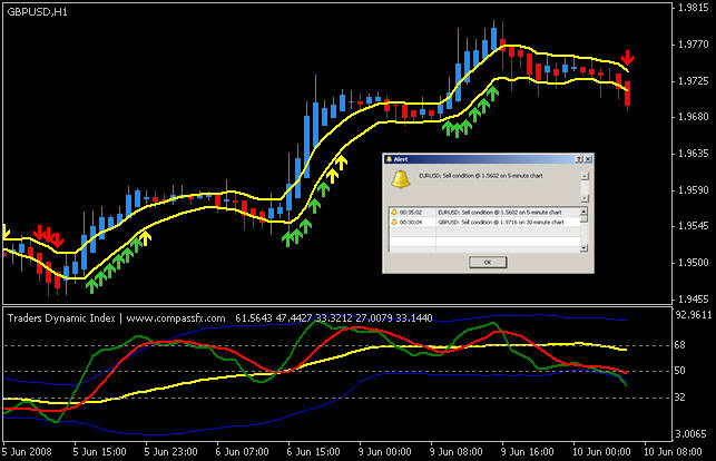 Synergy pro trading system