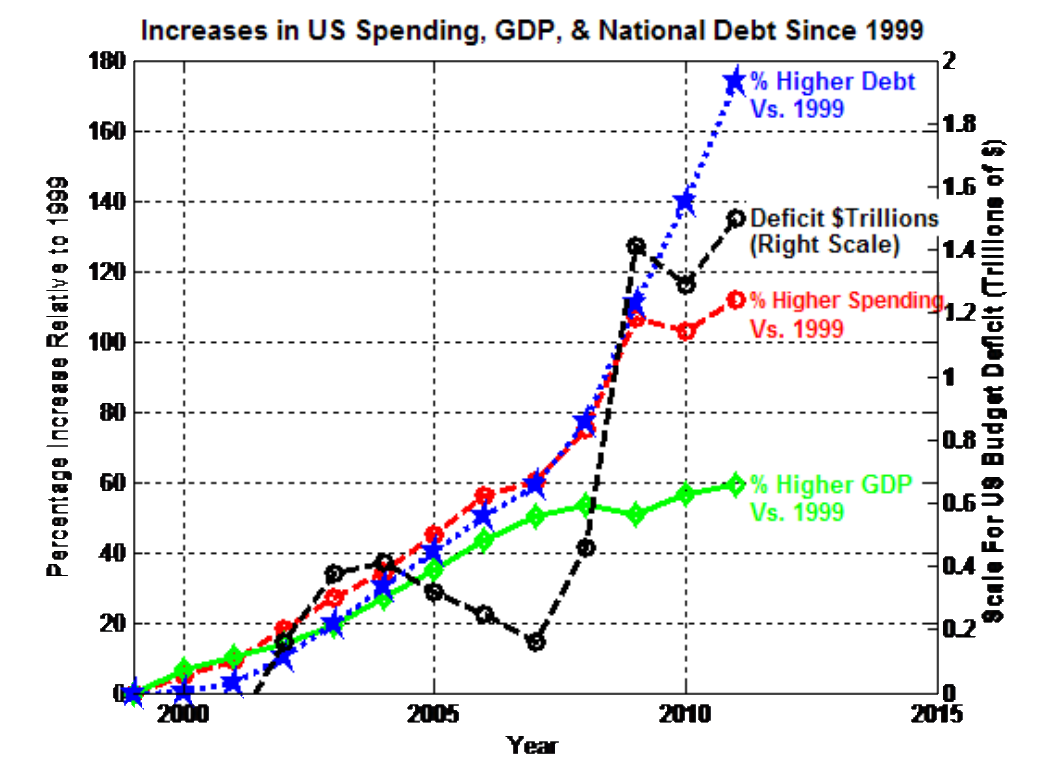 an overview on the us national debt and spending This fiscal fact provides an overview of these long-term trends the data  1  us bureau of economic analysis, national income and product accounts, table  32 federal  but most past wartime spending has been deficit financed.