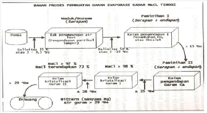 Chemical engineering pembuatan garam gambar 11 flow sheet pembuatan garam evaporasi ccuart Gallery