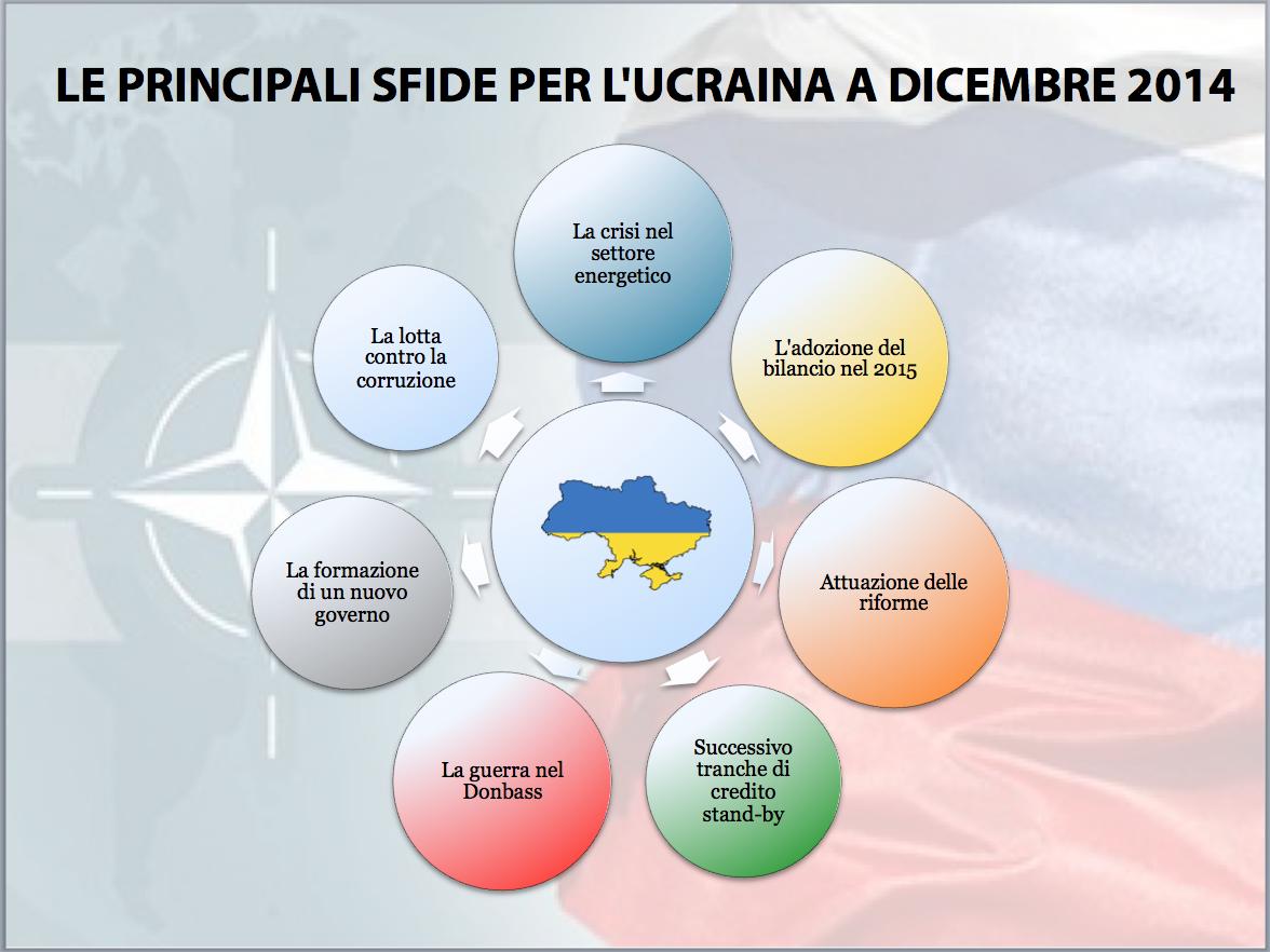 Украина: декабрь 2014 – одним взглядом