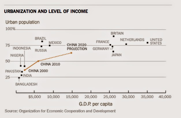 Urbanization and level of income of countries of the world