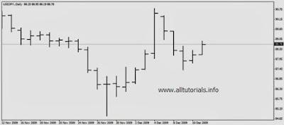 Tampilan Bar Chart