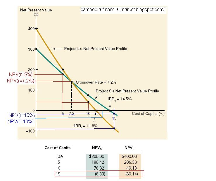 net present value vs internal rate of return essay Net present value and internal rate of return are useful analytical tools in this video, learn all about them and see how they are related.