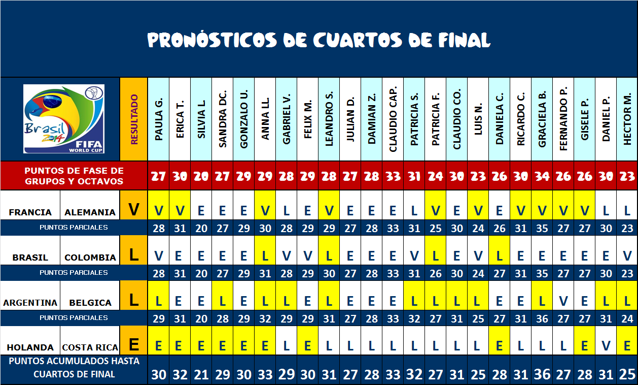 PRODE MECON MUNDIAL BRASIL 2014: Resultados de Cuartos de final