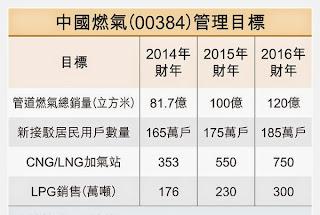 中國燃氣 384 2014年-2016年目標