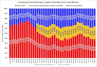 Distressed House Sales using Sacramento Data