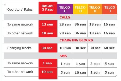 Perbandingan harga Hotlink BAGUS dan telco lain