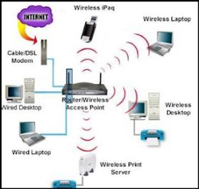 Sistem Rangkaian Tmk Tahun 5 Maksud Rangkaian