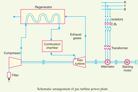gas turbine power plant  layout and advantages, wiring diagram