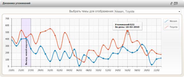 Интерактивные графики YouScan