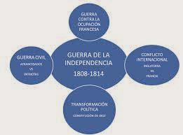 GUERRA DE LA INDEPENDENCIA (Fondo Bibliográfico)