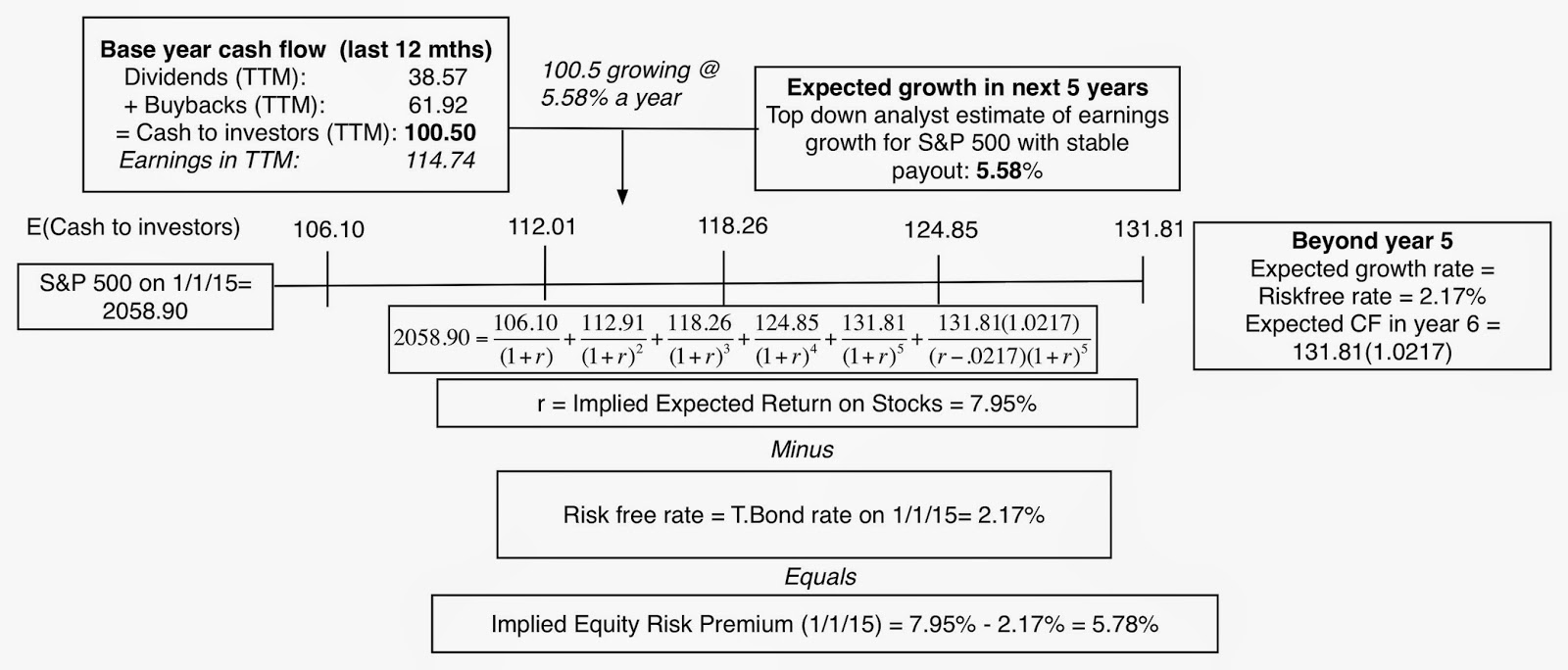 Rethinking the Equity Risk Premium