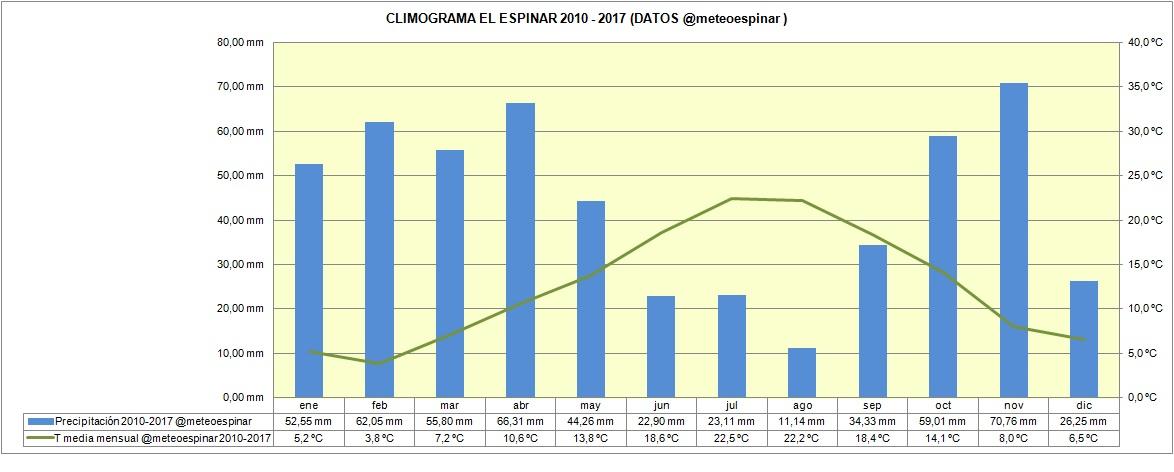 CLIMOGRAMA DE EL ESPINAR (ENERO 2010 - ENERO 2017)