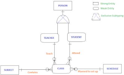 Conceptual data modeling