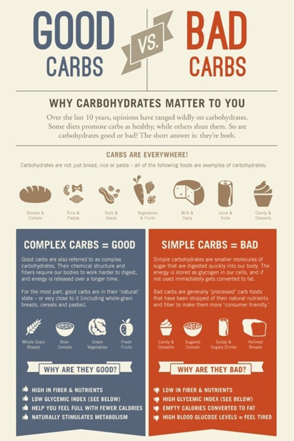 Good Carbs vs Bad Carbs