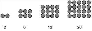 Pengertian Pola Bilangan Matematika